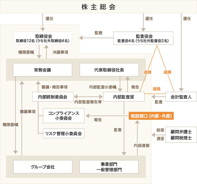 コーポレートガバナンス概略図